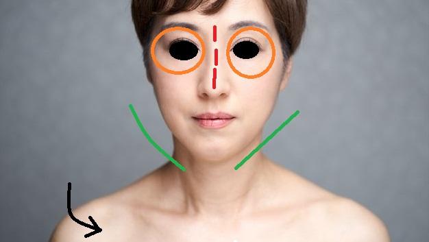 左右の目の大きさが違う、左右の顎のラインが違う!・・・なぜ?